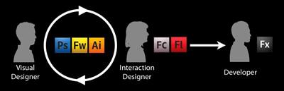 Flash Catalyst and Flash Builder workflow
